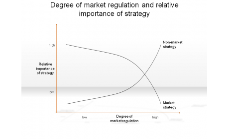 Degree of market regulation and relative importance of strategy