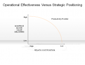 Operational Effectiveness Versus Strategic Positioning