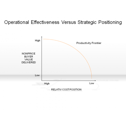 Operations Strategy Examples