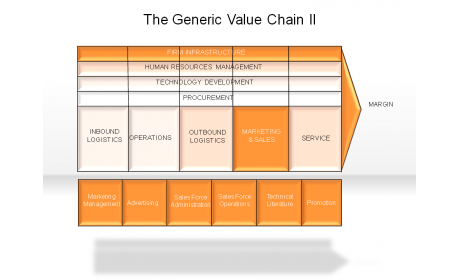 The Generic Value Chain II