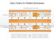 Value Chains for Related Businesses