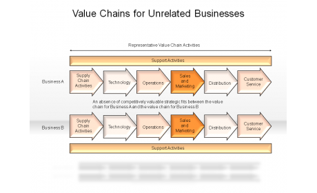 Value Chains for Unrelated Businesses