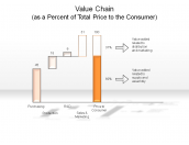 Value Chain (as a Percentage of Total Price to the Consumer)