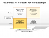 Activity matrix for market and non-market strategies