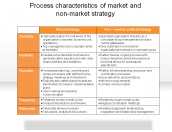 Process characteristics of market and non-market strategy