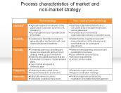 Process characteristics of market and non-market strategy
