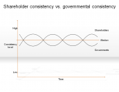 Shareholder consistency vs. governmental consistency