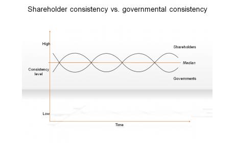 Shareholder consistency vs. governmental consistency