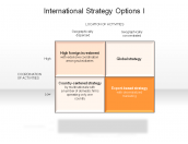 International Strategy Options I