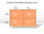 Ansoff's Product/Market Expansion Grid