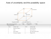 Axes of uncertainty and the possibility space