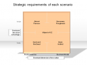 Strategic requirements of each scenario