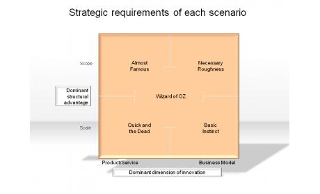 Strategic requirements of each scenario