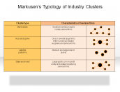 Markusen's Typology of Industry Clusters
