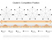 Cluster's Competitive Position