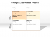 Strengths/Weaknesses Analysis