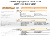 A Three-Step Approach Leads to the Best Consolidation Option