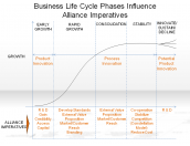 Business Life Cycle Phases Influence Alliance Imperatives