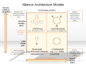 Alliance Architecture Models