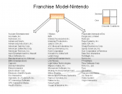 Franchise Model-Nintendo