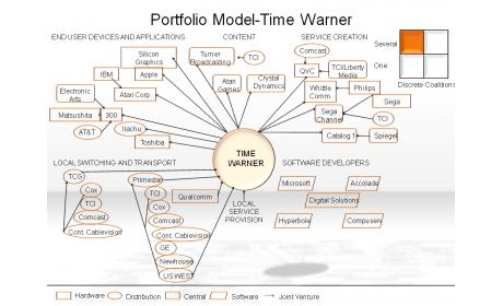 Portfolio Model-Time Warner