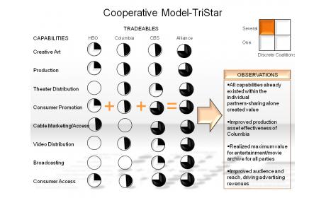 Cooperative Model-TriStar
