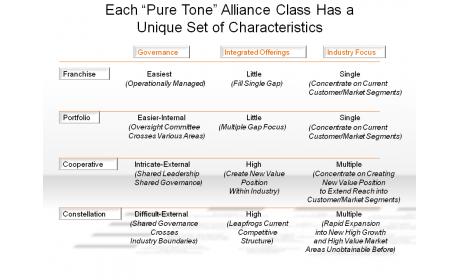 "Each ""Pure Tone"" Alliance Class Has a Unique Set of Characteristics"