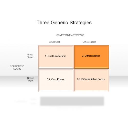 Three Generic Strategies