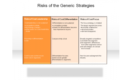 Risks of the Generic Strategies