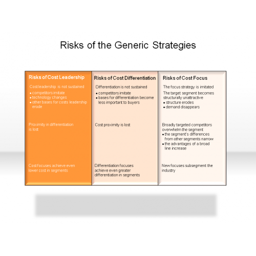 Alternatives to generic strategy typologies in