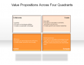 Value Propositions Across Four Quadrants