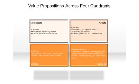 Value Propositions Across Four Quadrants