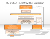 The Cycle of Timing/Know-How Competition
