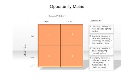 Opportunity Matrix