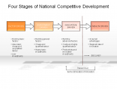 Four Stages of National Competitive Development