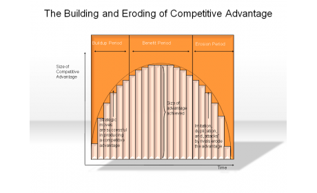 The Building and Eroding of Competitive Advantage