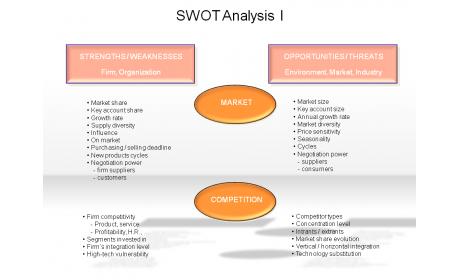 SWOT Analysis I