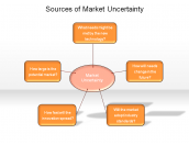 Sources of Market Uncertainty