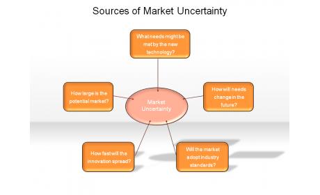 Sources of Market Uncertainty