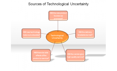 Sources of Technological Uncertainty