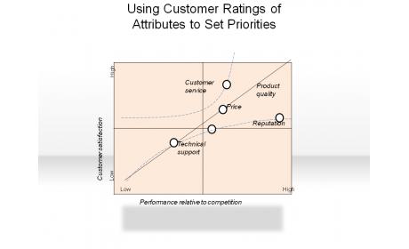 Using Customer Ratings of Attributes to Set Priorities