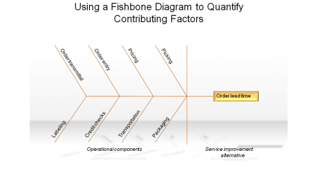 Using a Fishbone Diagram to Quantify Contributing Factors
