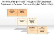 A Series of Customer/Supplier Relationships
