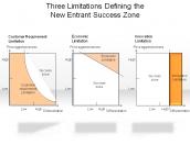 Three Limitations Defining the New Entrant Success Zone