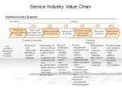 Service Industry Value Chain