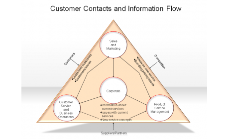 Customer Contacts and Information Flow
