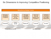 Six Dimensions to Improving Competitive Positioning