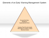Elements of an Early Warning Management System