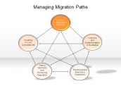 Managing Migration Paths