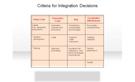 Criteria for Integration Decisions
